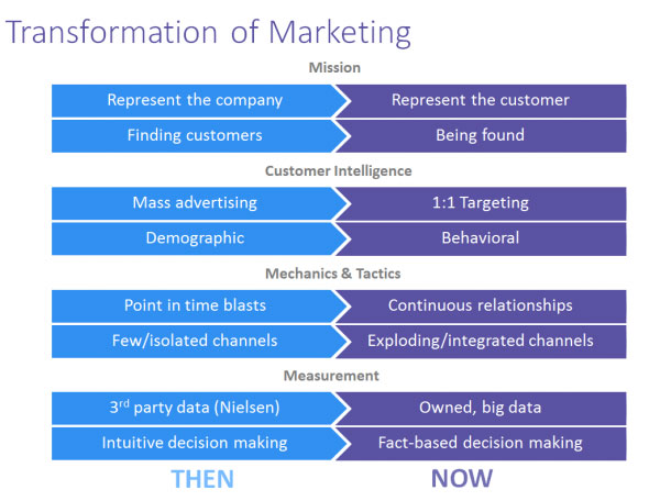 transformation of marketing