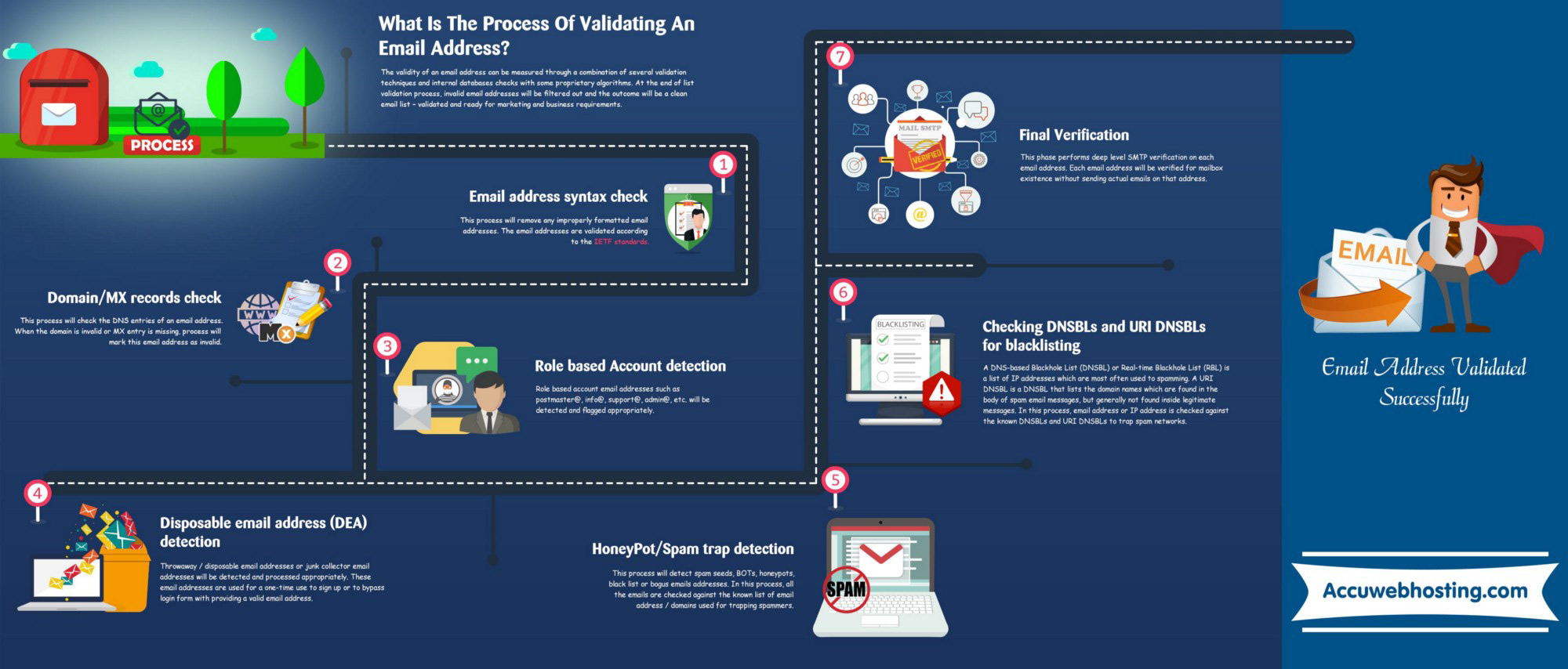 email address validation infographic
