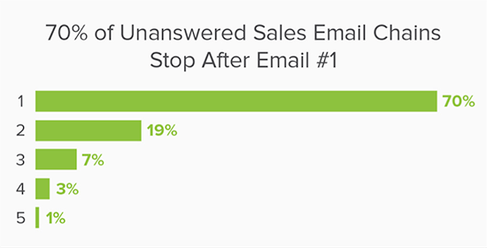 follow-up email stats