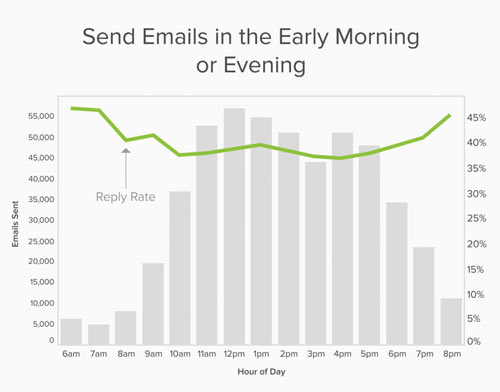 best time to send cold emails