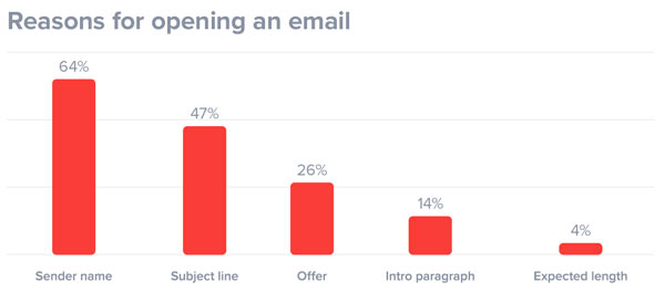 cold email open rates