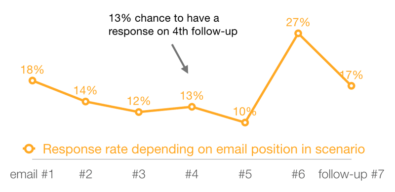 cold email follow-up response rate graph