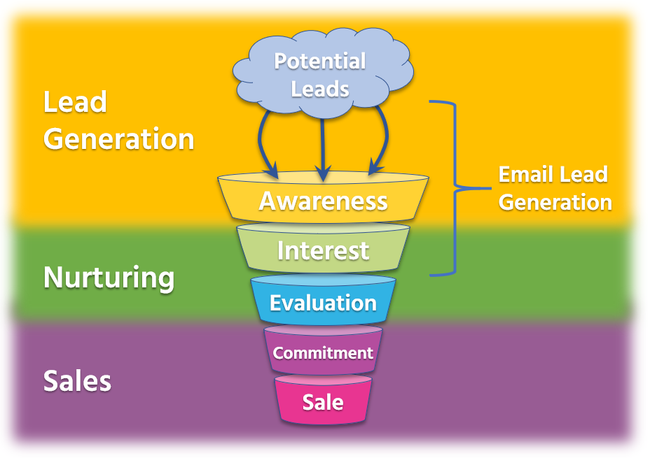 b2b-marketing-funnel-infographic